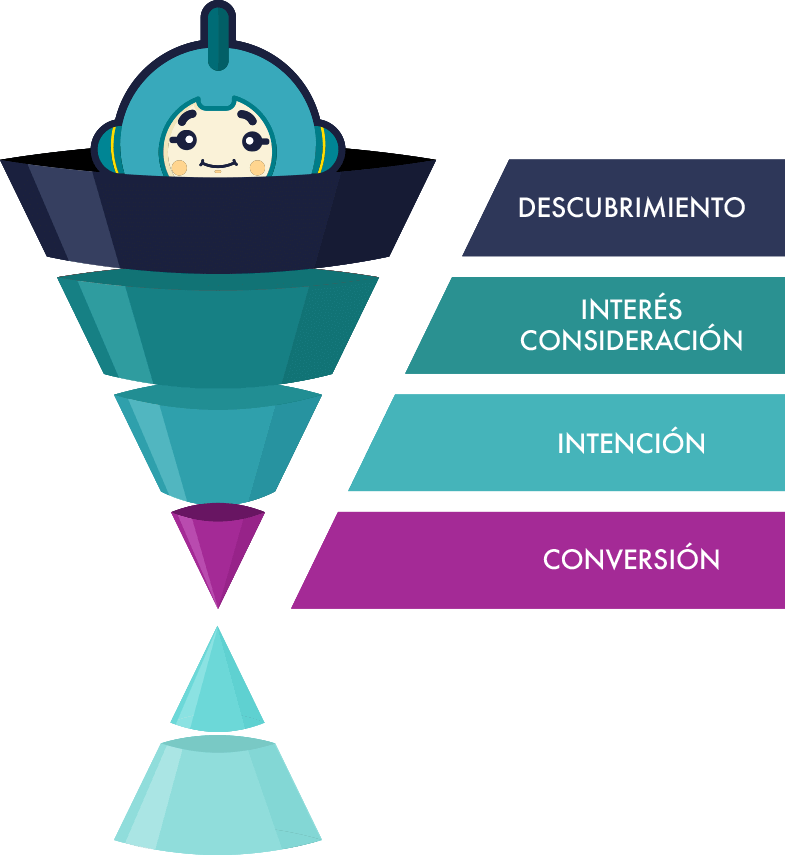 La Fase De Conversion En El Embudo De Marketing